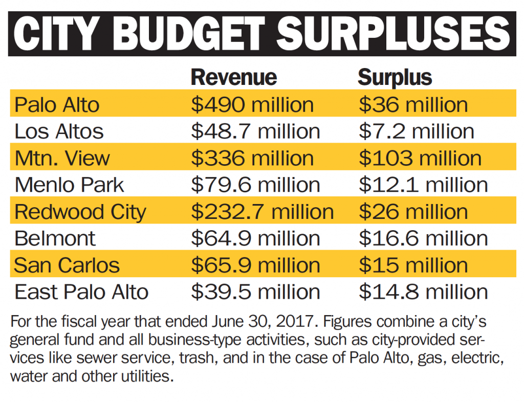 city budget surpluses