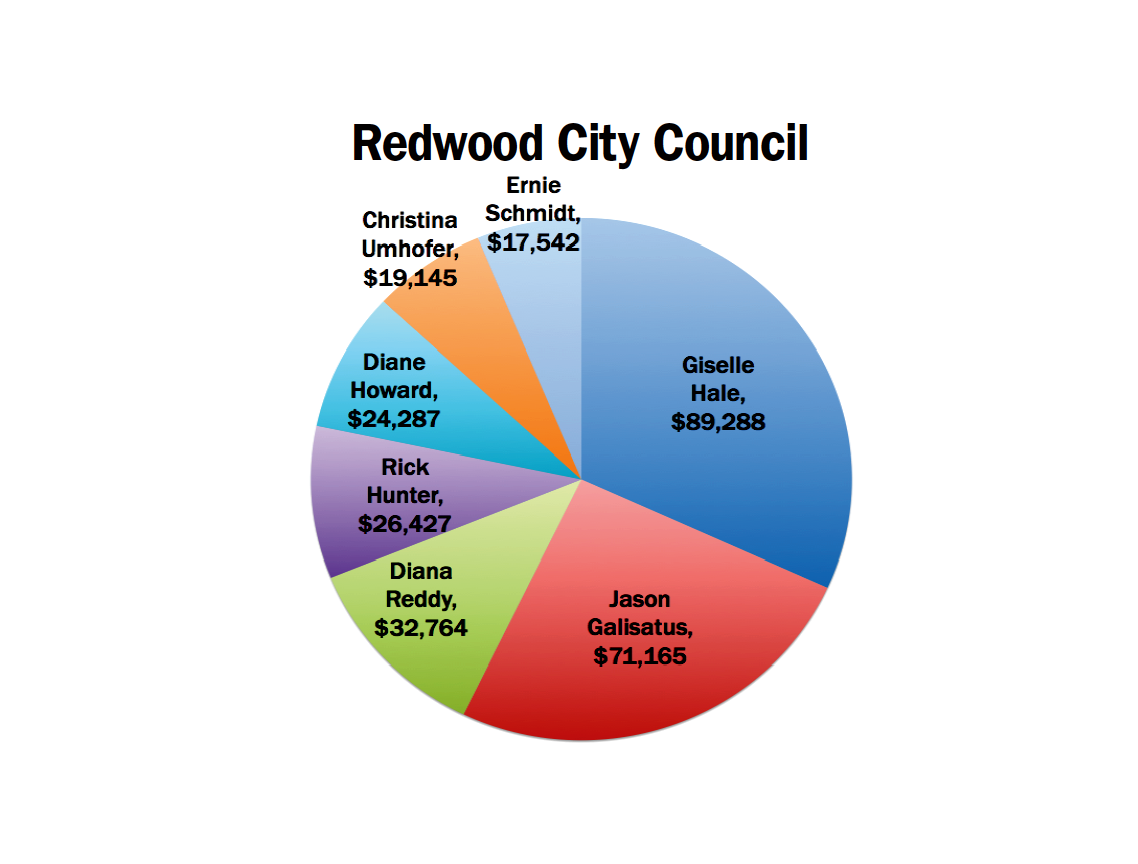 redwood city council fundraising