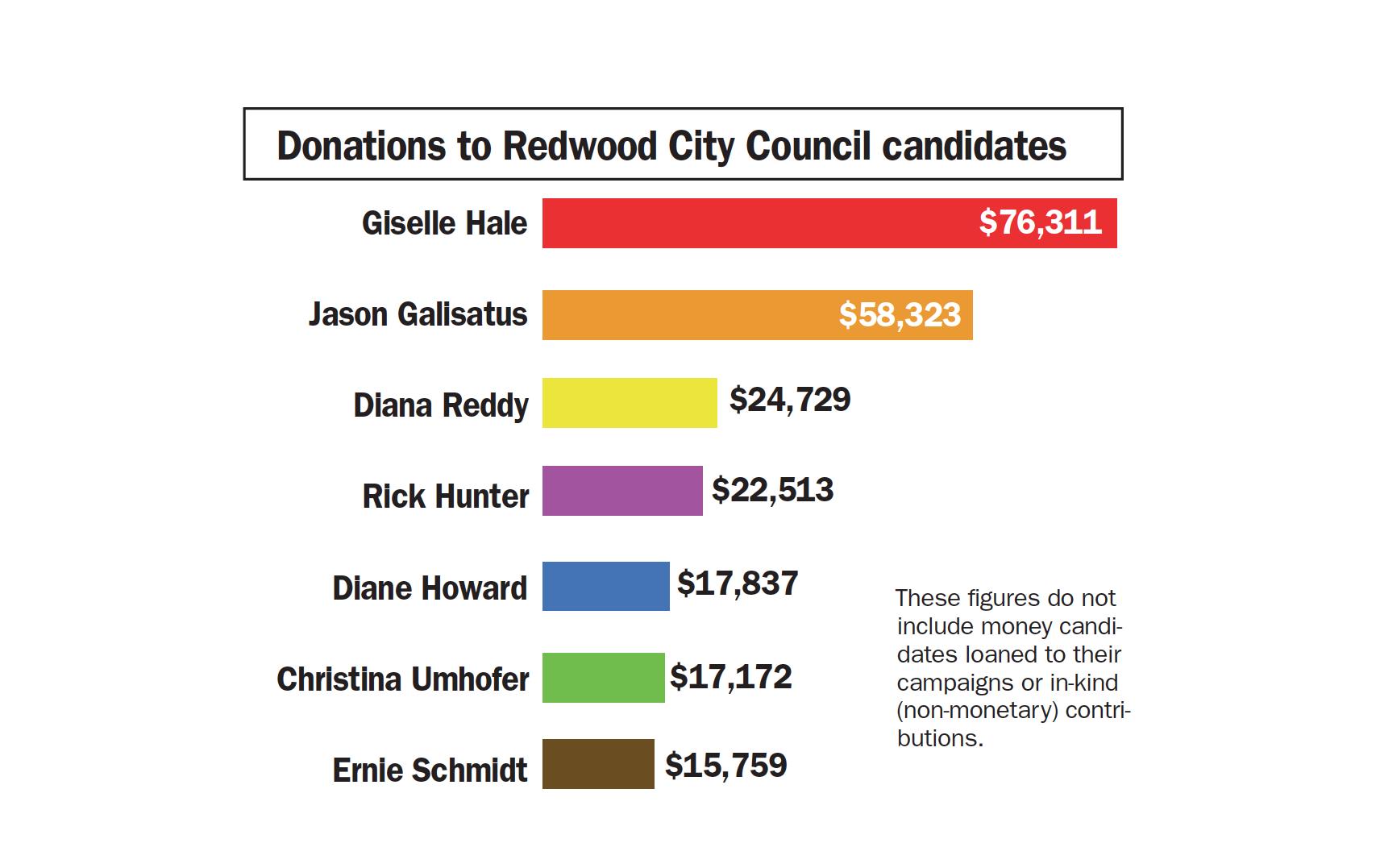 rwc donations