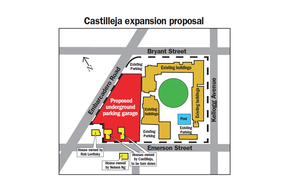 report on castilleja expansion due this week